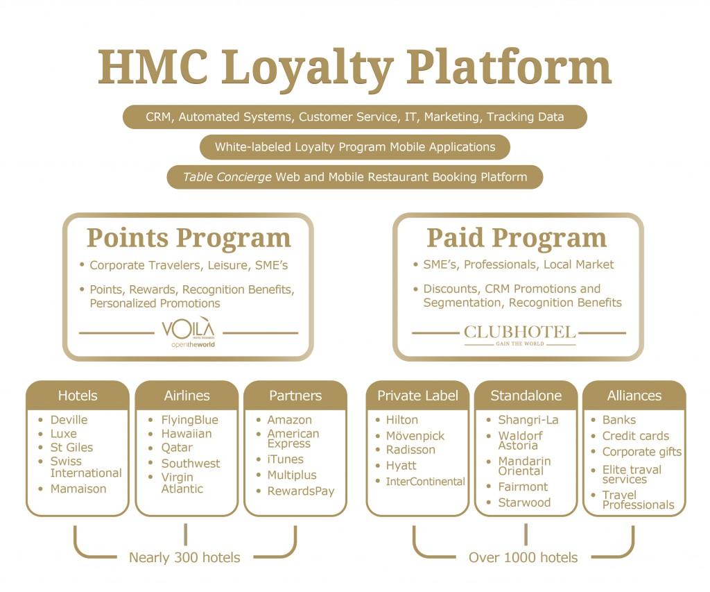 HMC Loyalty Platform 2